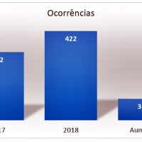GCM de São Miguel dos Campos apresenta balanço de ações no ano de 2018